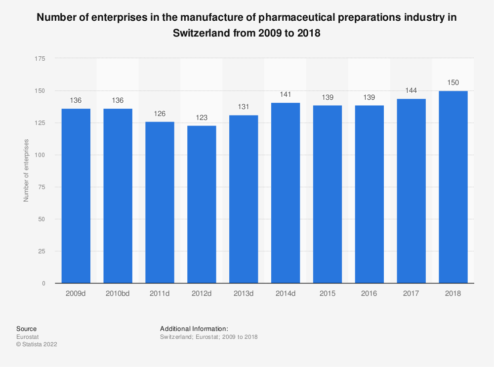 Statistic: Number of enterprises in the manufacture of pharmaceutical preparations industry in Switzerland from 2009 to 2016 | Statista