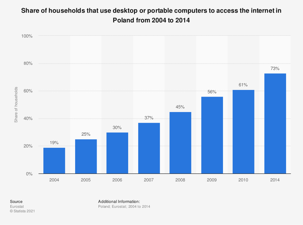 Statistic: Share of households that use desktop or portable computers to access the internet in Poland from 2004 to 2014 | Statista