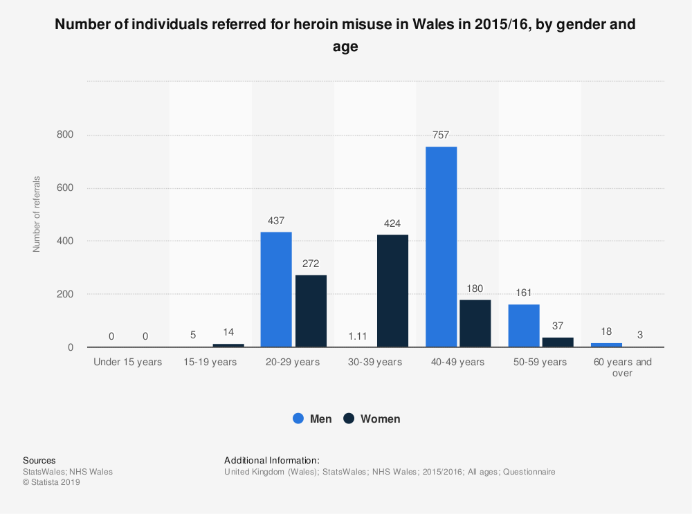 Statistic: Number of individuals referred for heroin misuse in Wales in 2015/16, by gender and age | Statista