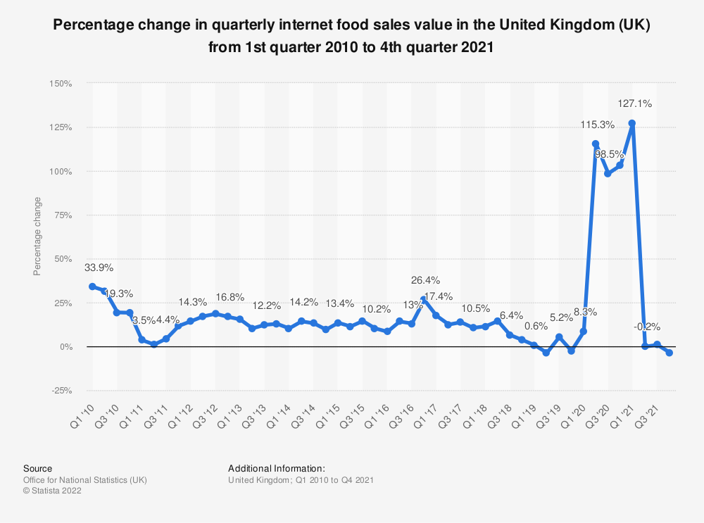 Statistic: Percentage change in quarterly internet food sales value in the United Kingdom (UK) from 1st quarter 2010 to 4th quarter 2019 | Statista