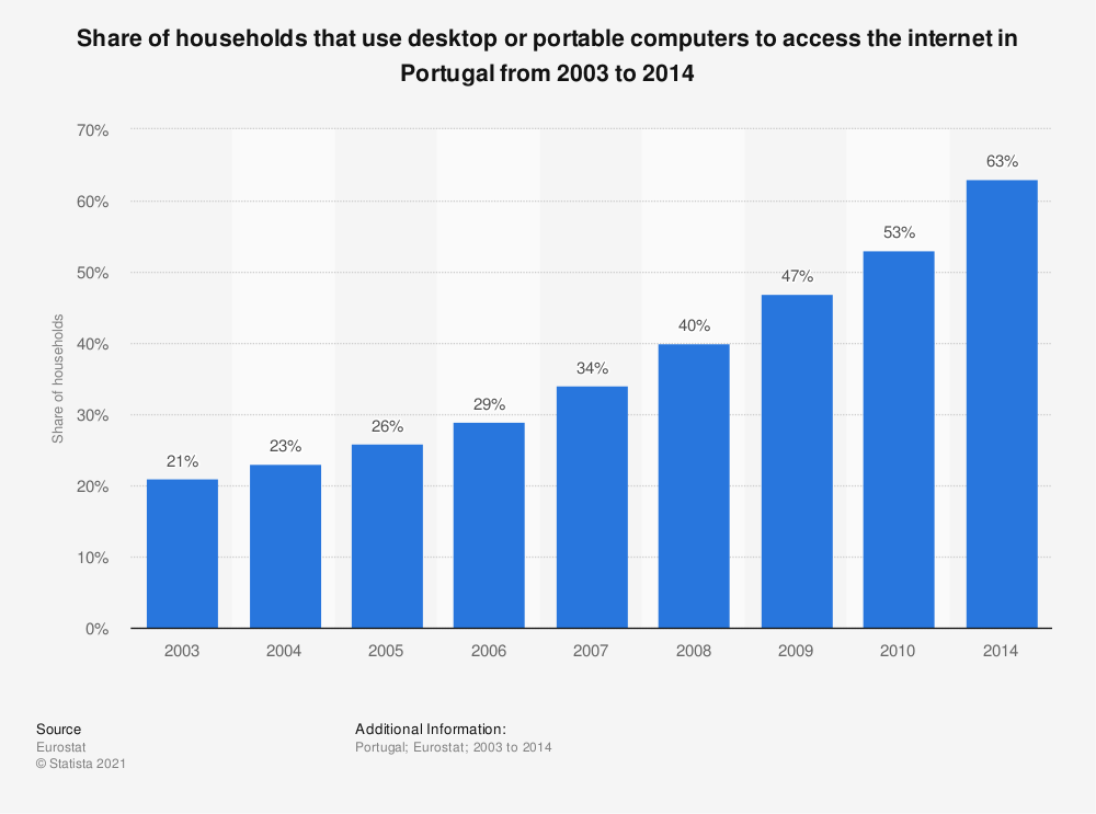 Statistic: Share of households that use desktop or portable computers to access the internet in Portugal from 2003 to 2014 | Statista