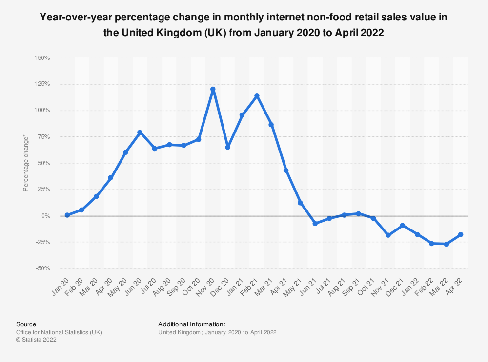 Statistic: Percentage change on same month a year earlier in monthly internet non-food retail sales value in the United Kingdom (UK) from November 2016 to June 2020* | Statista