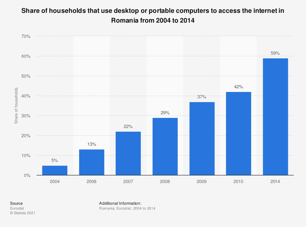 Statistic: Share of households that use desktop or portable computers to access the internet in Romania from 2004 to 2014 | Statista