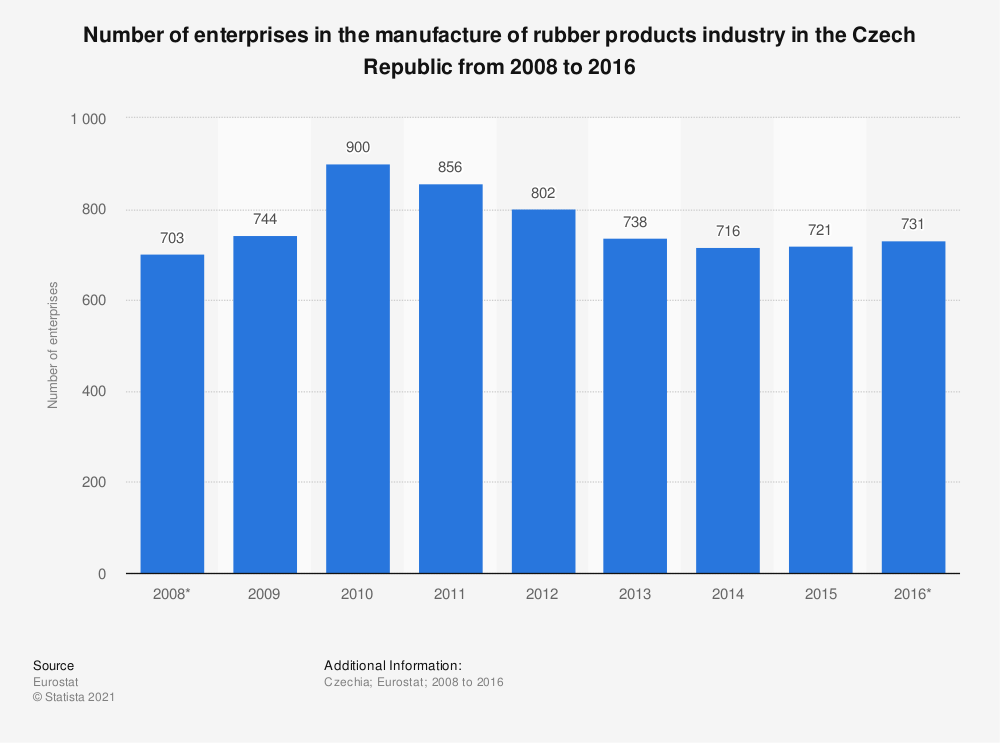 Statistic: Number of enterprises in the manufacture of rubber products industry in the Czech Republic from 2008 to 2016 | Statista
