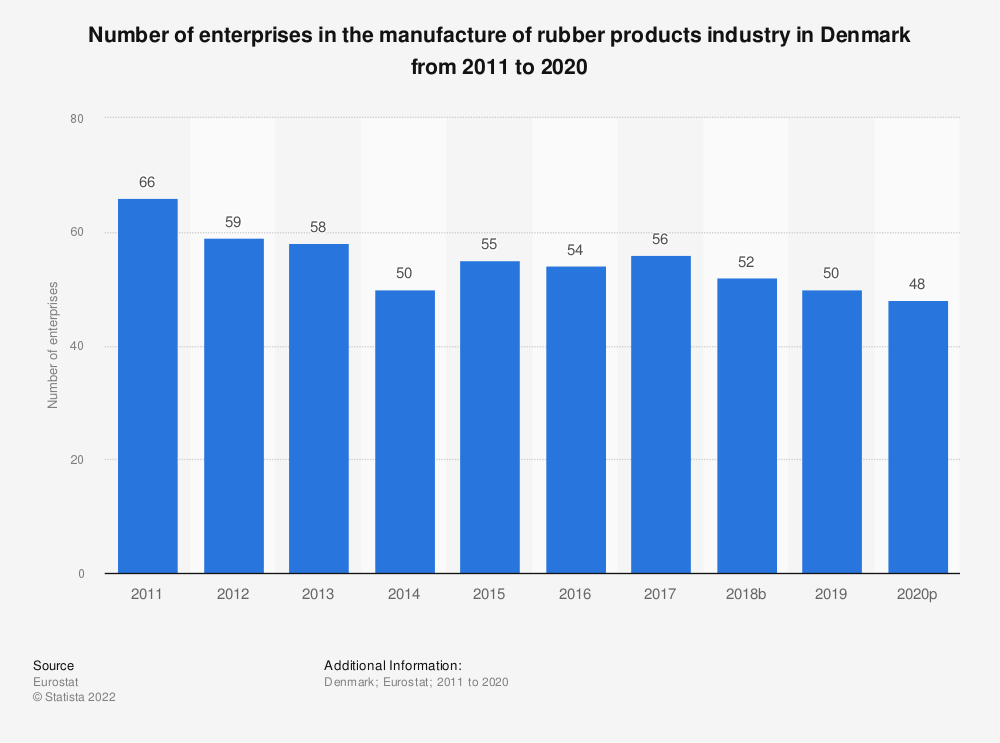 Statistic: Number of enterprises in the manufacture of rubber products industry in Denmark from 2008 to 2016 | Statista