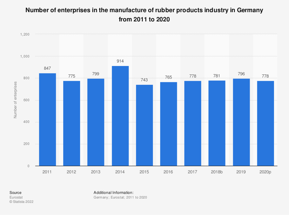 Statistic: Number of enterprises in the manufacture of rubber products industry in Germany from 2008 to 2016 | Statista