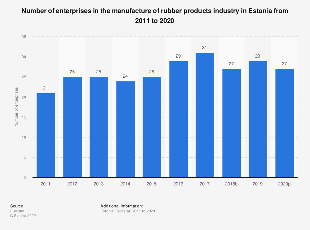 Statistic: Number of enterprises in the manufacture of rubber products industry in Estonia from 2008 to 2016 | Statista