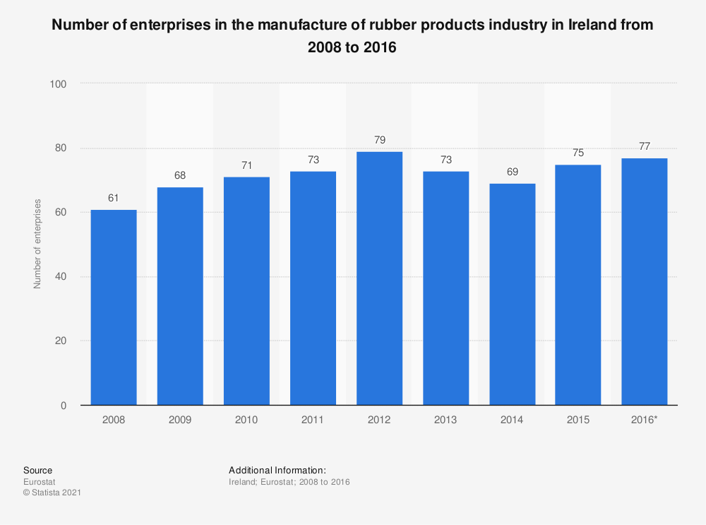 Statistic: Number of enterprises in the manufacture of rubber products industry in Ireland from 2008 to 2016 | Statista