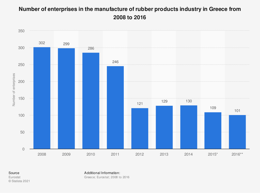 Statistic: Number of enterprises in the manufacture of rubber products industry in Greece from 2008 to 2016 | Statista