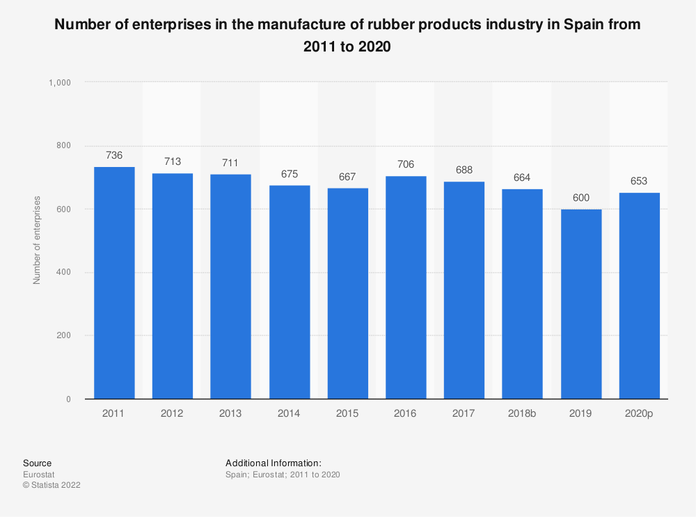 Statistic: Number of enterprises in the manufacture of rubber products industry in Spain from 2008 to 2016 | Statista