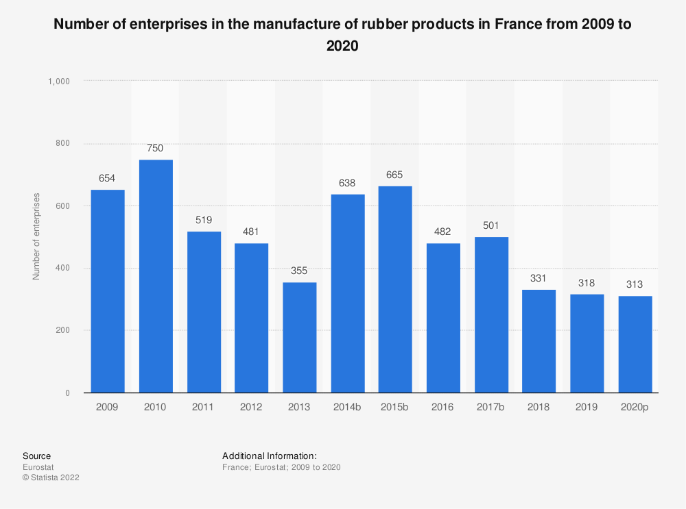 Statistic: Number of enterprises in the manufacture of rubber products in France from 2008 to 2015 | Statista