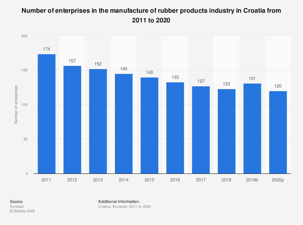 Statistic: Number of enterprises in the manufacture of rubber products industry in Croatia from 2008 to 2016 | Statista