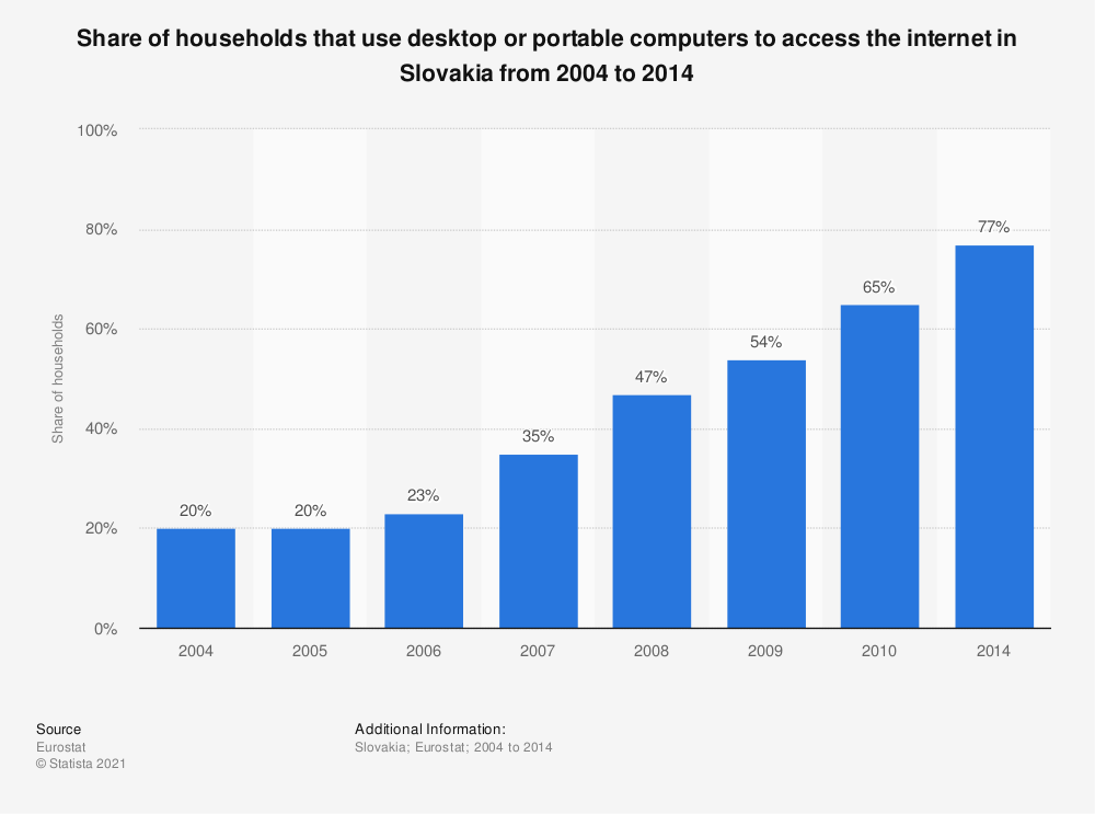 Statistic: Share of households that use desktop or portable computers to access the internet in Slovakia from 2004 to 2014 | Statista