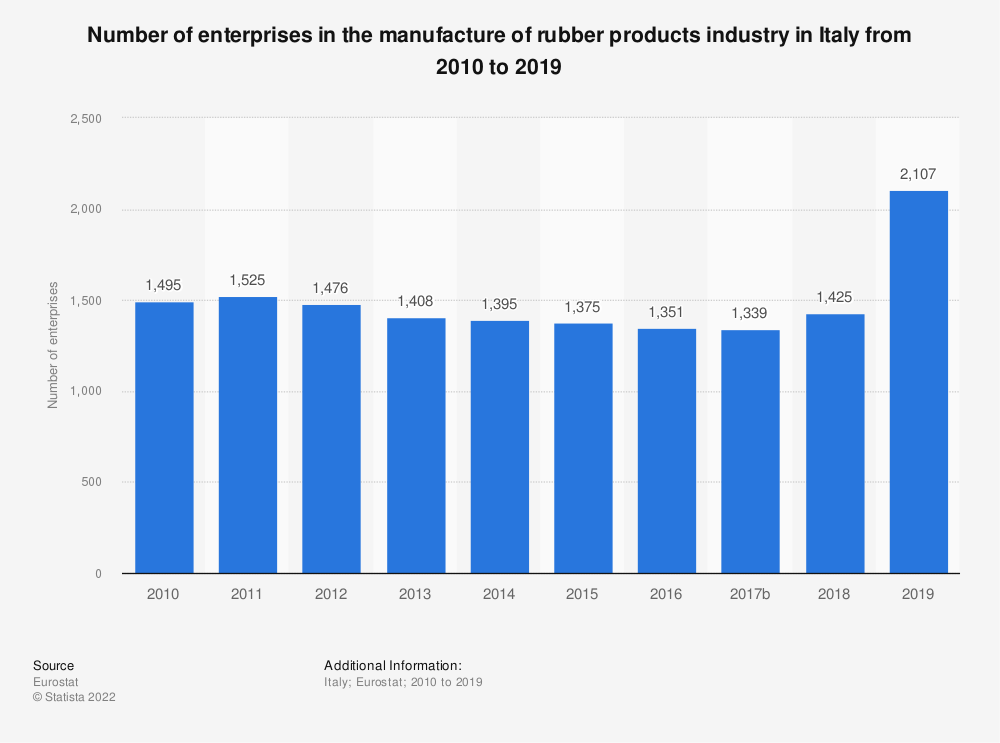 Statistic: Number of enterprises in the manufacture of rubber products industry in Italy from 2008 to 2015 | Statista