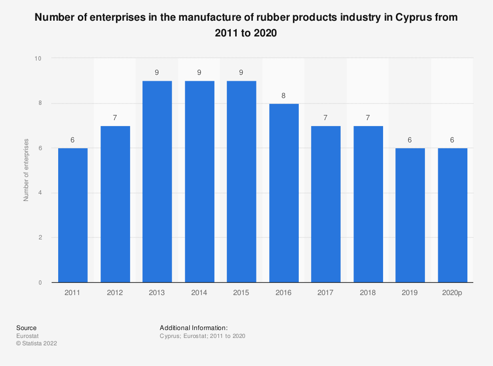 Statistic: Number of enterprises in the manufacture of rubber products industry in Cyprus from 2008 to 2016 | Statista