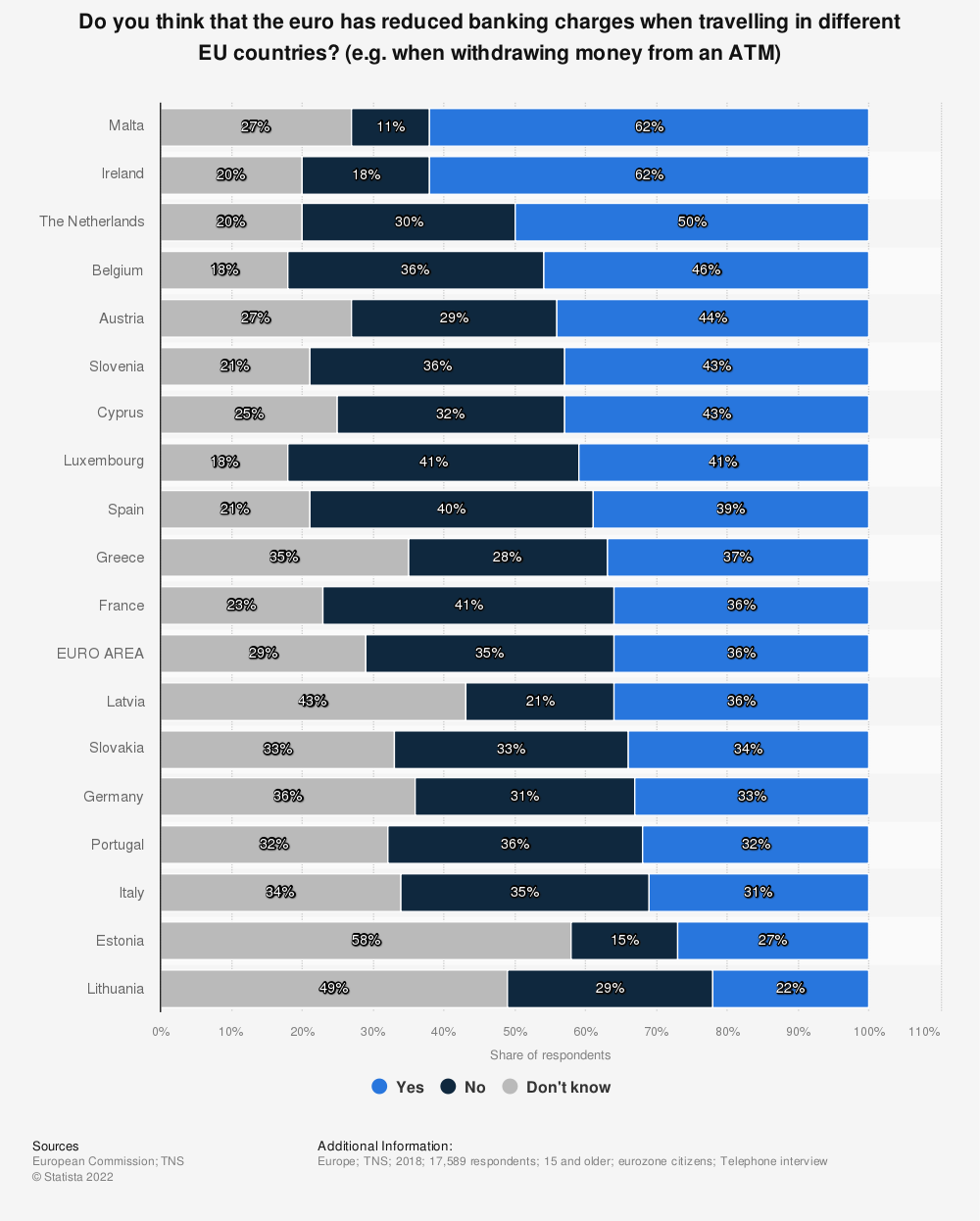 Statistic: Do you think that the euro has reduced banking charges when travelling in different EU countries? (e.g. when withdrawing money from an ATM)   Statista