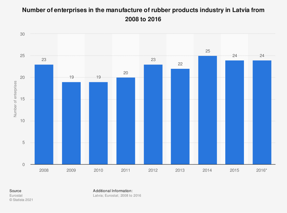 Statistic: Number of enterprises in the manufacture of rubber products industry in Latvia from 2008 to 2016 | Statista