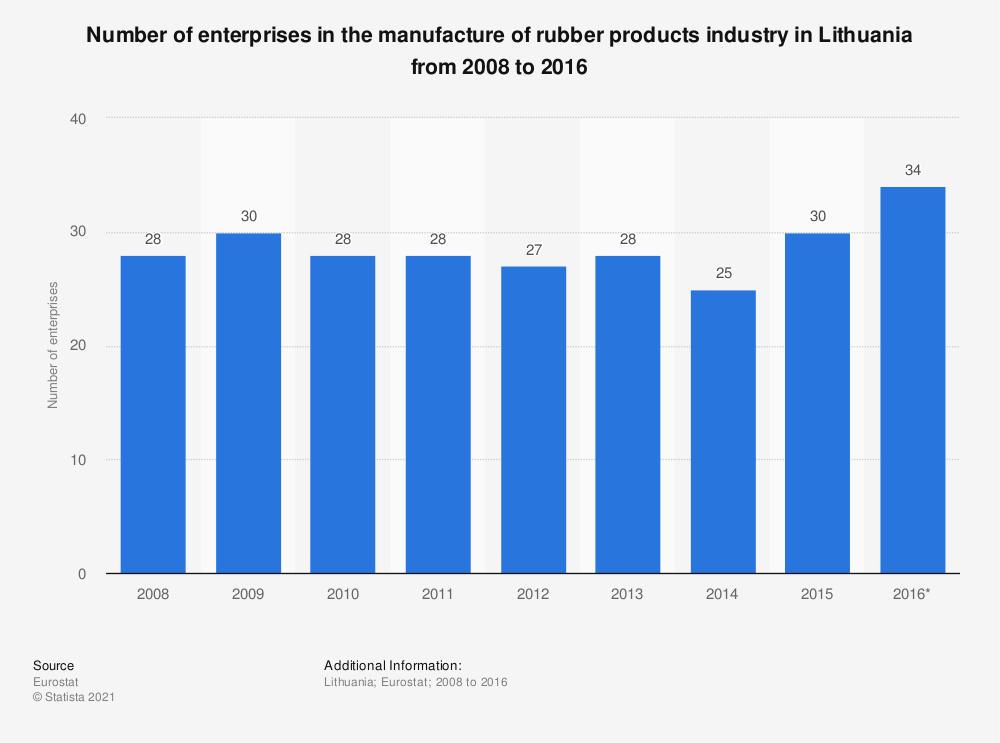Statistic: Number of enterprises in the manufacture of rubber products industry in Lithuania from 2008 to 2016 | Statista