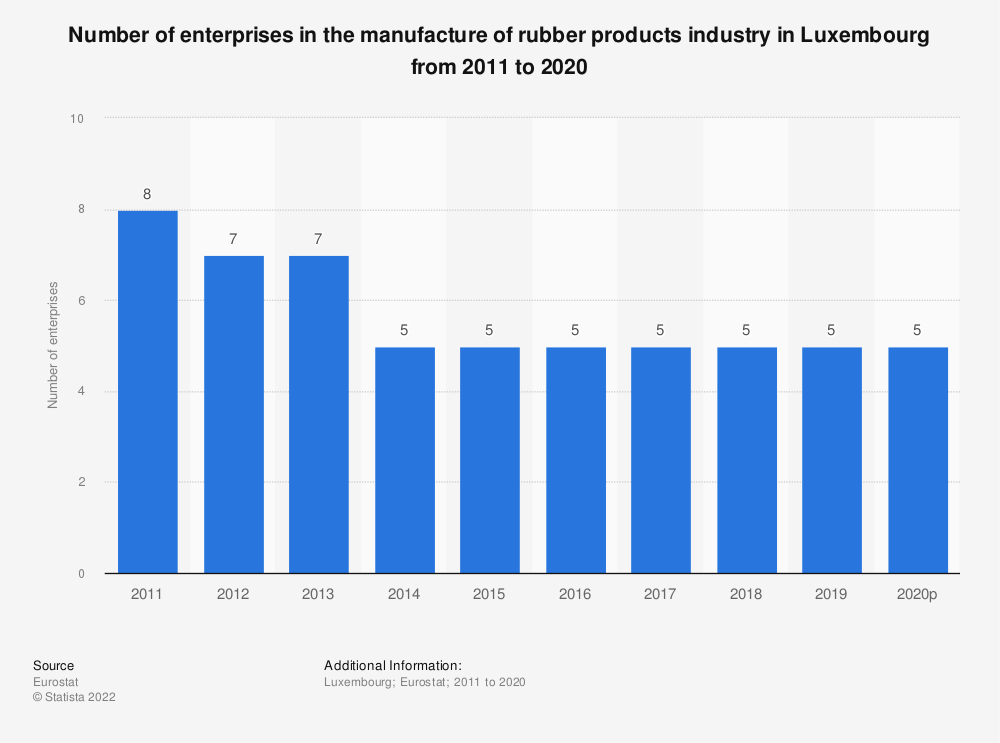 Statistic: Number of enterprises in the manufacture of rubber products industry in Luxembourg from 2008 to 2016 | Statista
