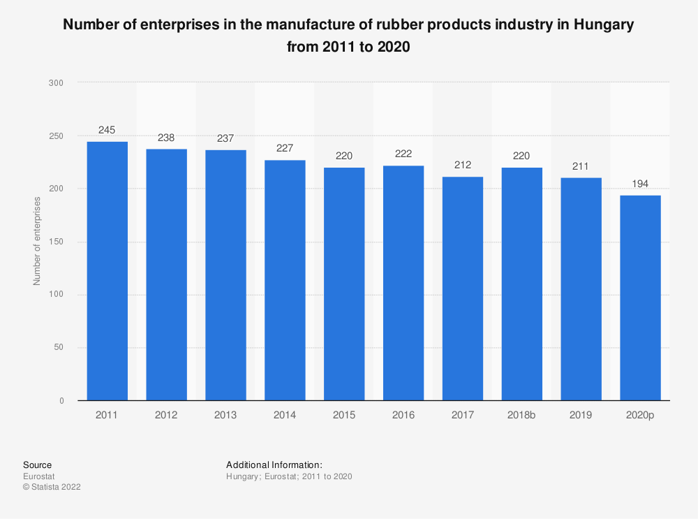 Statistic: Number of enterprises in the manufacture of rubber products industry in Hungary from 2008 to 2016 | Statista