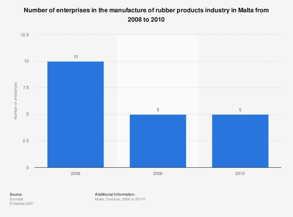 Statistic: Number of enterprises in the manufacture of rubber products industry in Malta from 2008 to 2010 | Statista