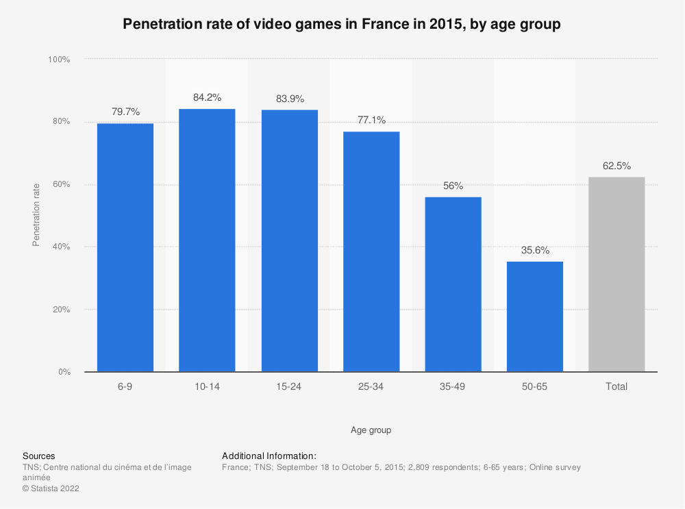 Statistic: Penetration rate of video games in France in 2015, by age group | Statista