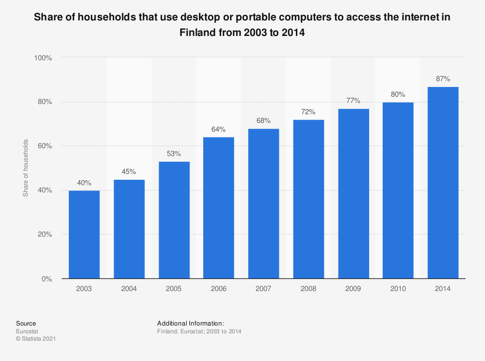 Statistic: Share of households that use desktop or portable computers to access the internet in Finland from 2003 to 2014 | Statista