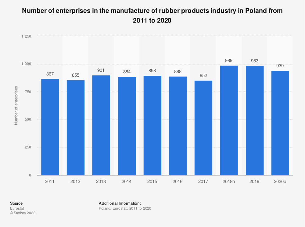 Statistic: Number of enterprises in the manufacture of rubber products industry in Poland from 2008 to 2016 | Statista