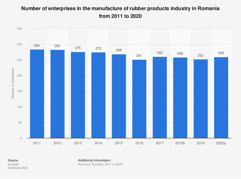 Statistic: Number of enterprises in the manufacture of rubber products industry in Romania from 2008 to 2016 | Statista
