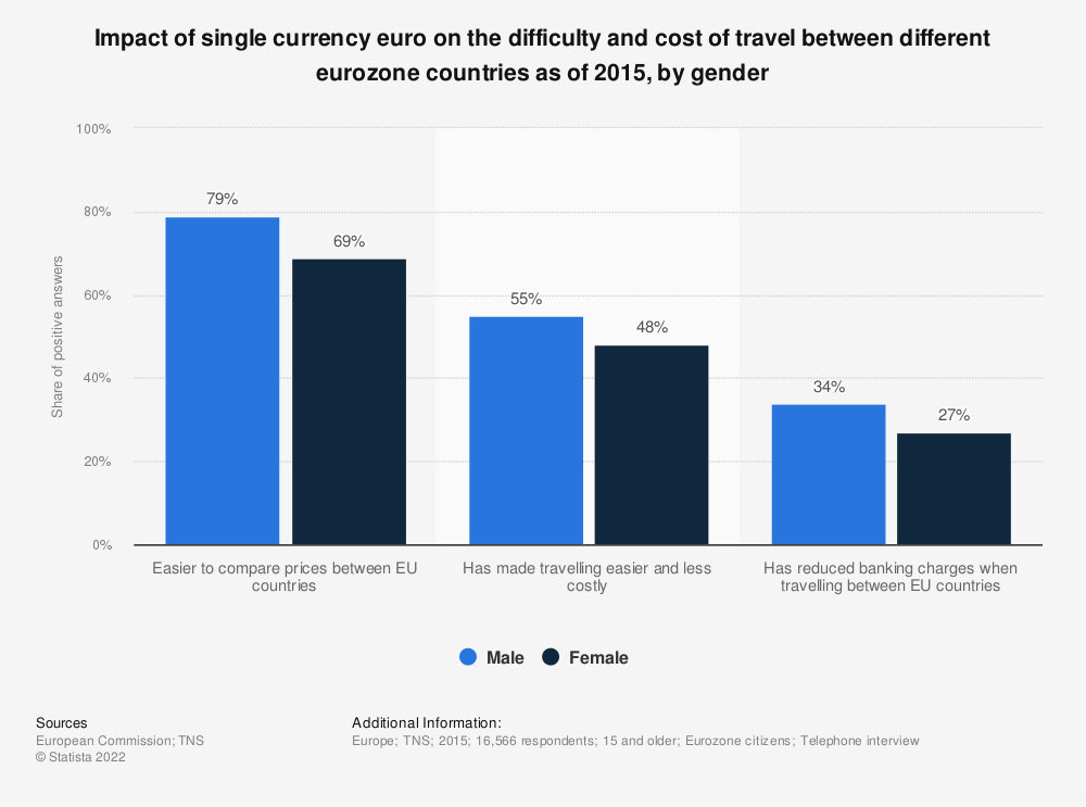 Statistic: Impact of single currency euro on the difficulty and cost of travel between different eurozone countries as of 2015, by gender | Statista