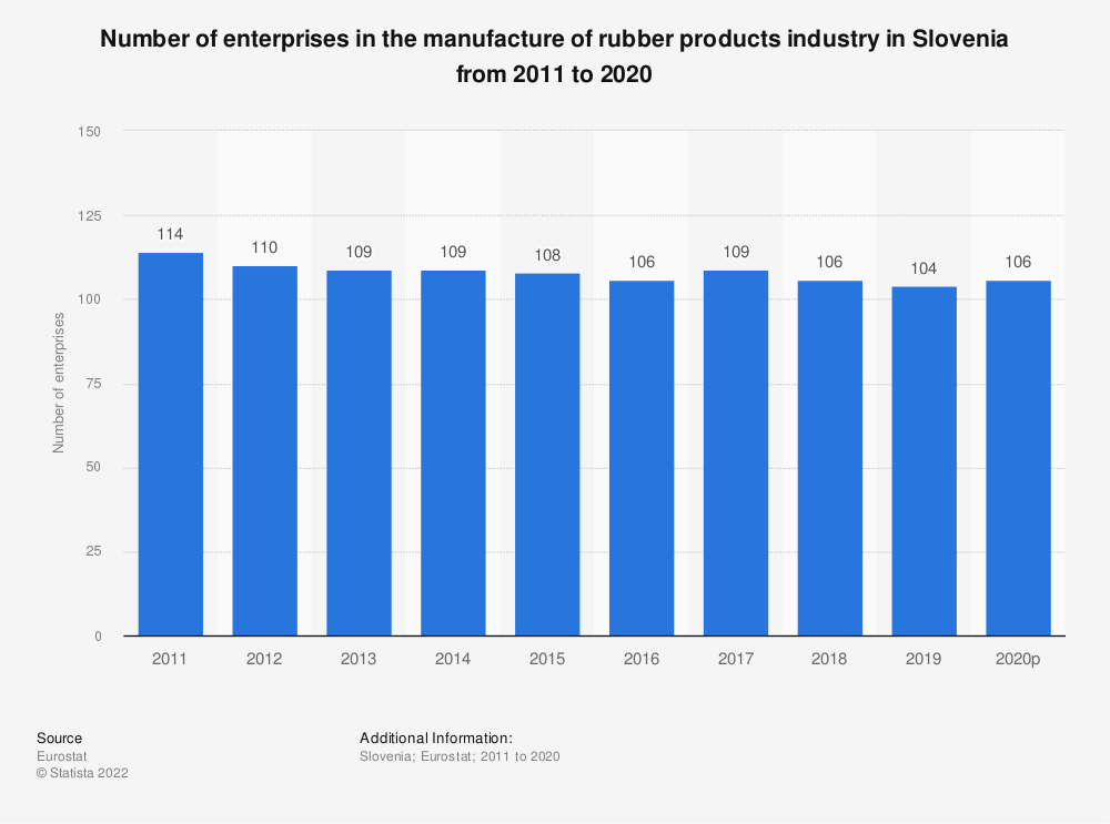Statistic: Number of enterprises in the manufacture of rubber products industry in Slovenia from 2008 to 2016 | Statista