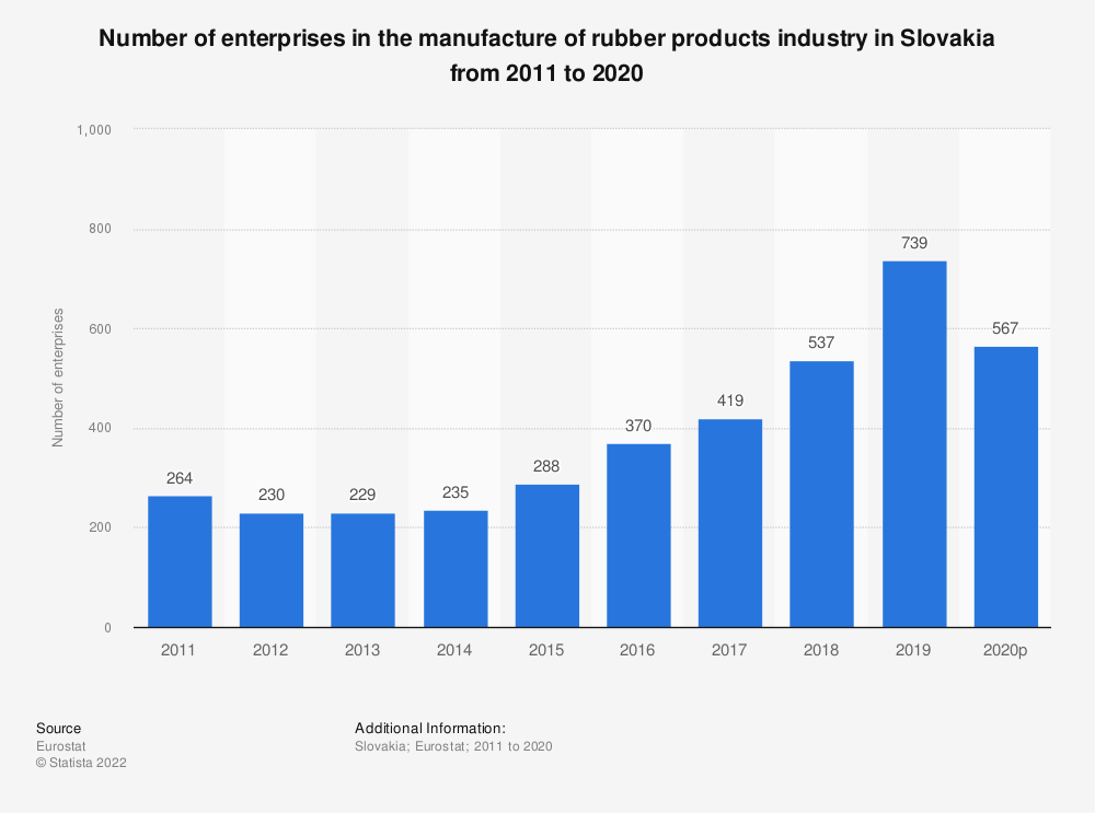 Statistic: Number of enterprises in the manufacture of rubber products industry in Slovakia from 2010 to 2016 | Statista