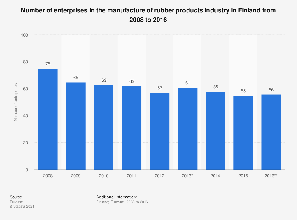 Statistic: Number of enterprises in the manufacture of rubber products industry in Finland from 2008 to 2016 | Statista