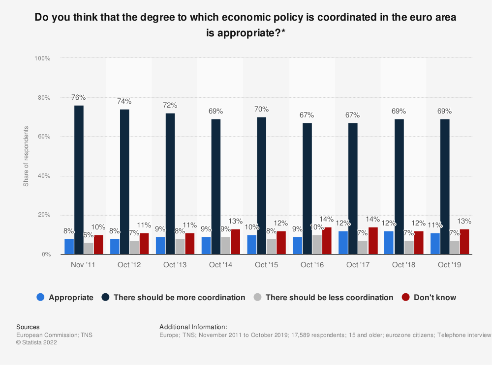 Statistic: Do you think that the degree to which economic policy is coordinated in the euro area is appropriate?* | Statista