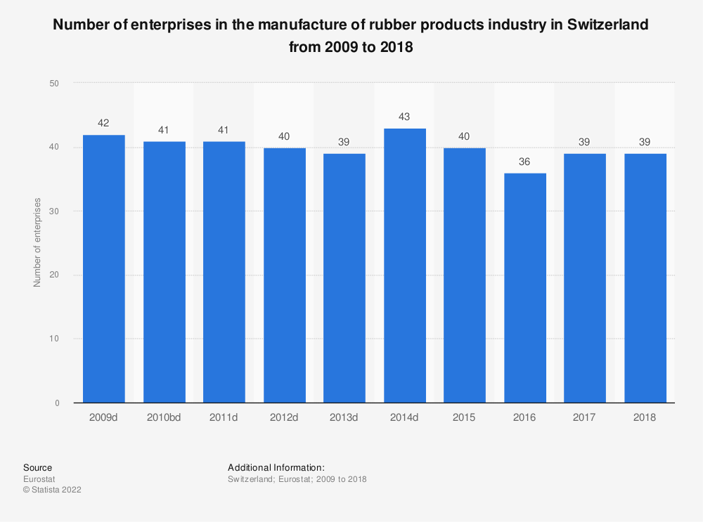 Statistic: Number of enterprises in the manufacture of rubber products industry in Switzerland from 2009 to 2016 | Statista