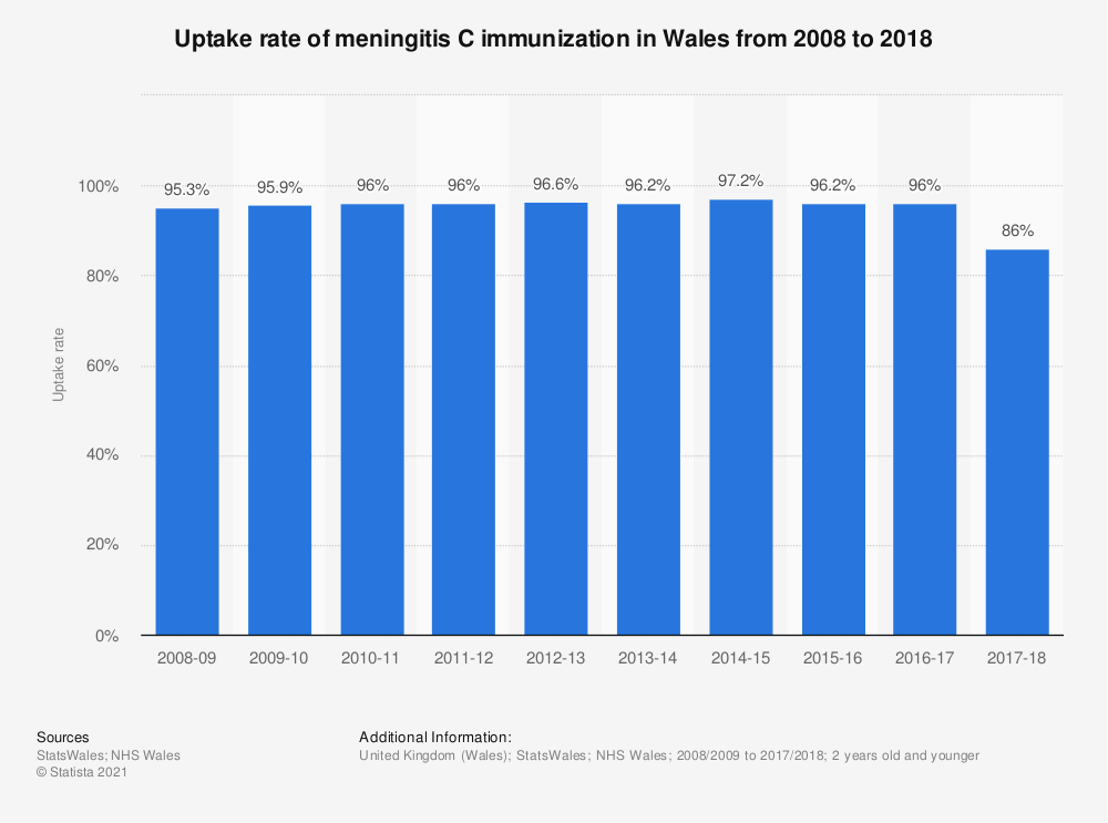 Statistic: Uptake rate of meningitis C immunization in Wales from 2008 to 2018 | Statista