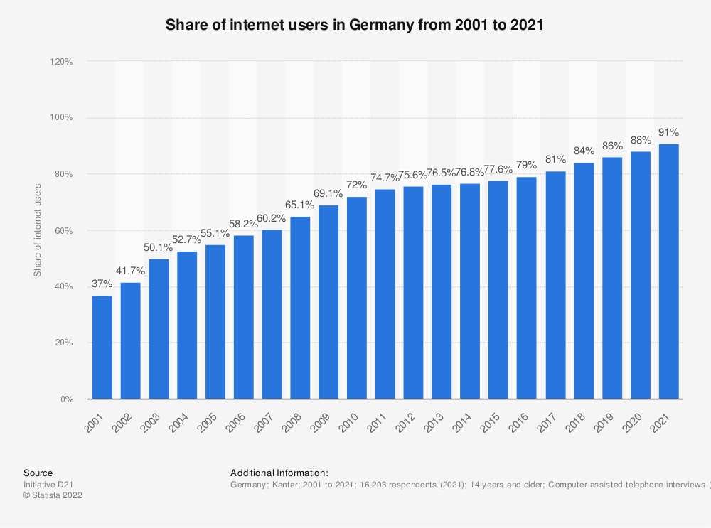 Statistic: Share of internet users in Germany from 2001 to 2018 | Statista