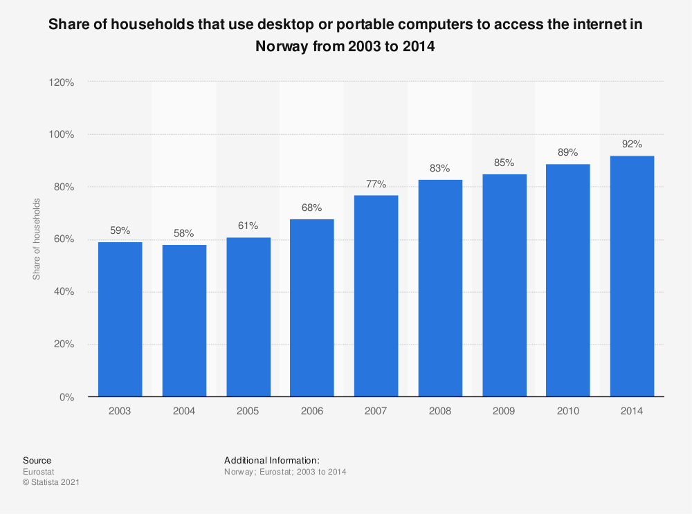Statistic: Share of households that use desktop or portable computers to access the internet in Norway from 2003 to 2014 | Statista