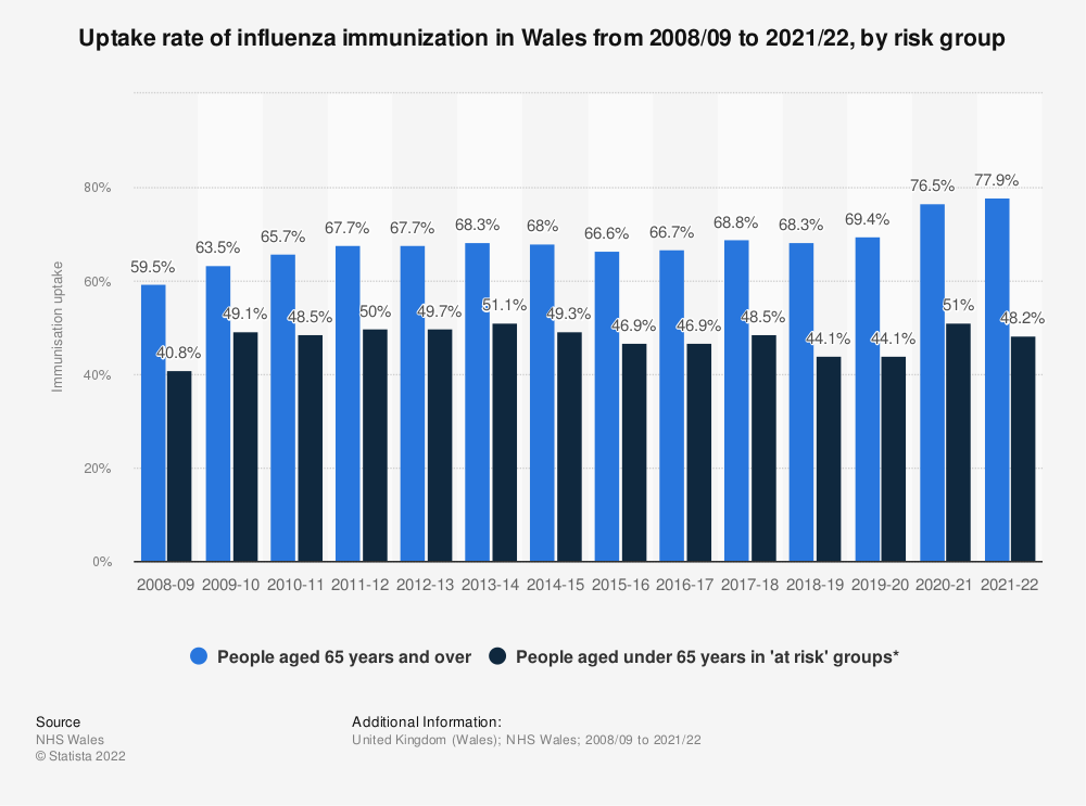Statistic: Uptake rate of influenza immunization in Wales from 2008/09 to 2017/18, by risk group | Statista