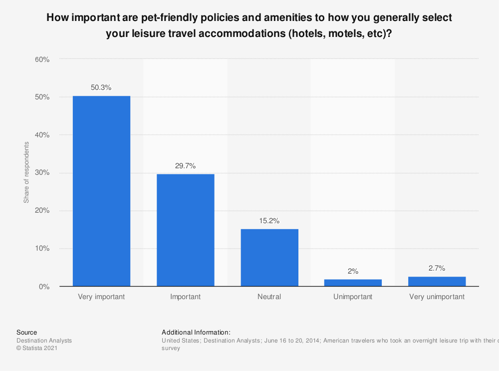 Statistic: How important are pet-friendly policies and amenities to how you generally select your leisure travel accommodations (hotels, motels, etc)? | Statista