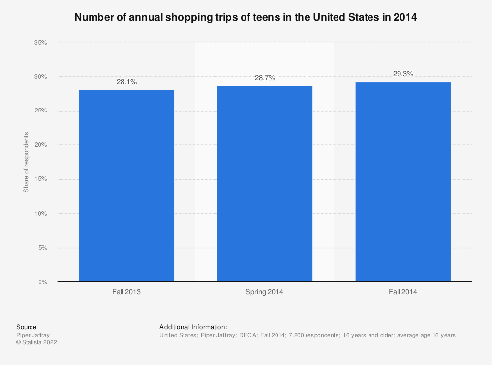 Statistic: Number of annual shopping trips of teens in the United States in 2014 | Statista