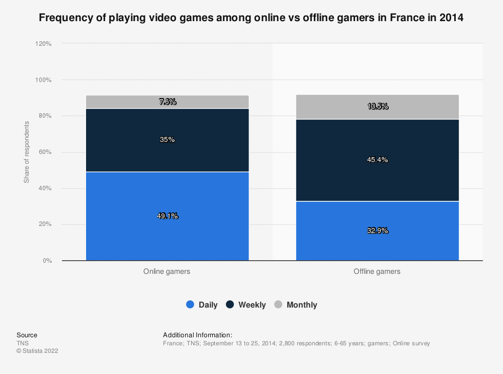 Statistic: Frequency of playing video games among online vs offline gamers in France in 2014 | Statista
