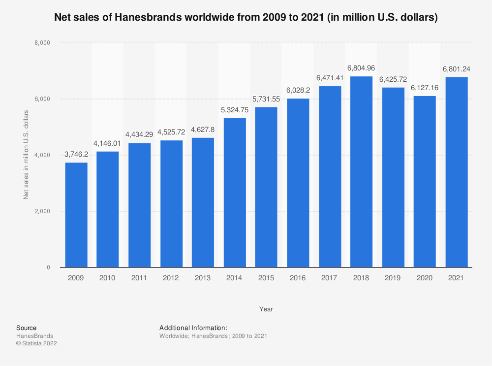 Statistic: Net sales of Hanesbrands worldwide from 2009 to 2018 (in million U.S. dollars) | Statista