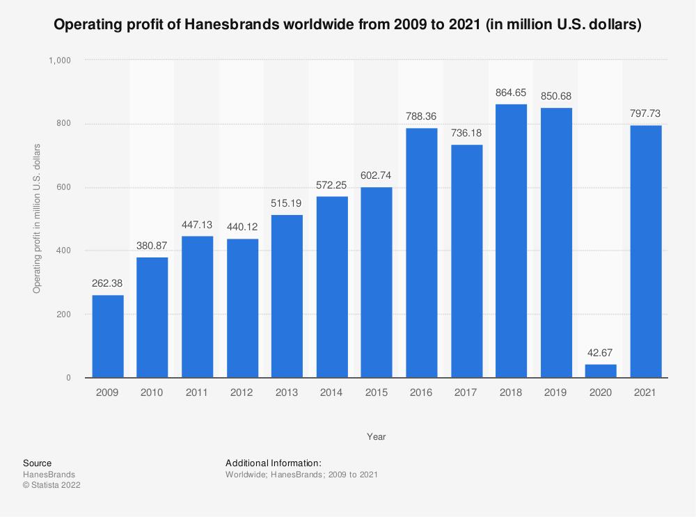 Statistic: Operating profit of Hanesbrands worldwide from 2009 to 2018 (in million U.S. dollars) | Statista