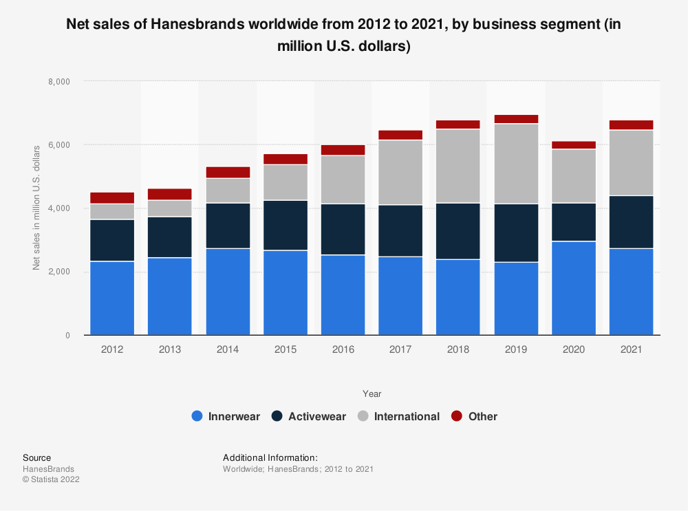 Statistic: Net sales of Hanesbrands worldwide from 2012 to 2019, by business segment (in million U.S. dollars) | Statista