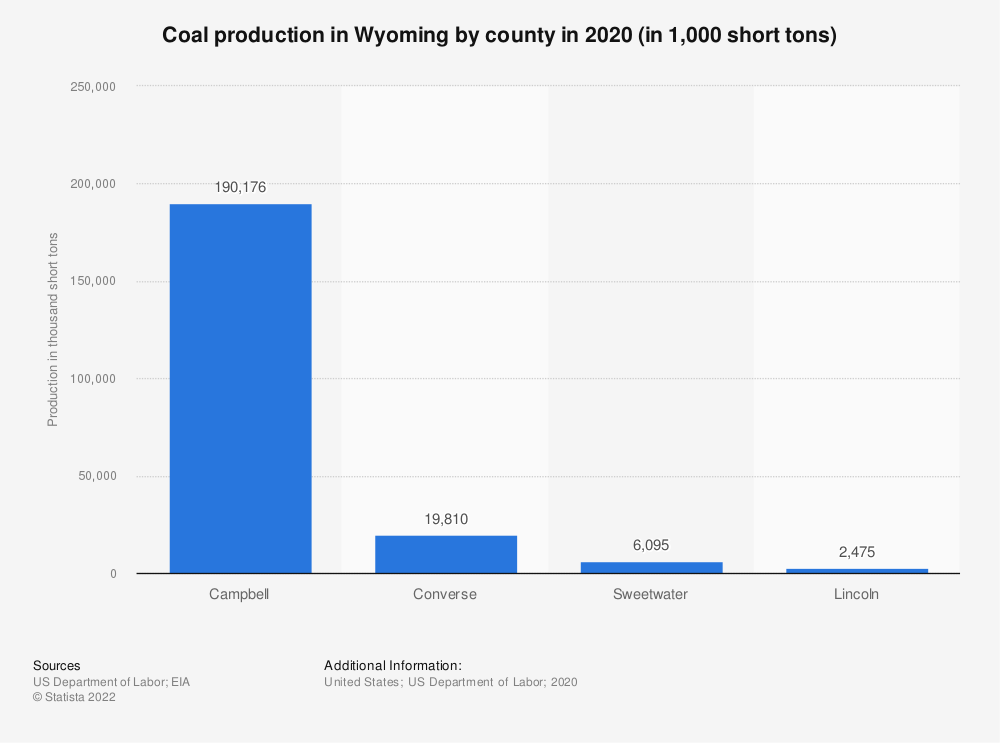 Statistic: Coal production in Wyoming by county in 2018 (in 1,000 short tons) | Statista
