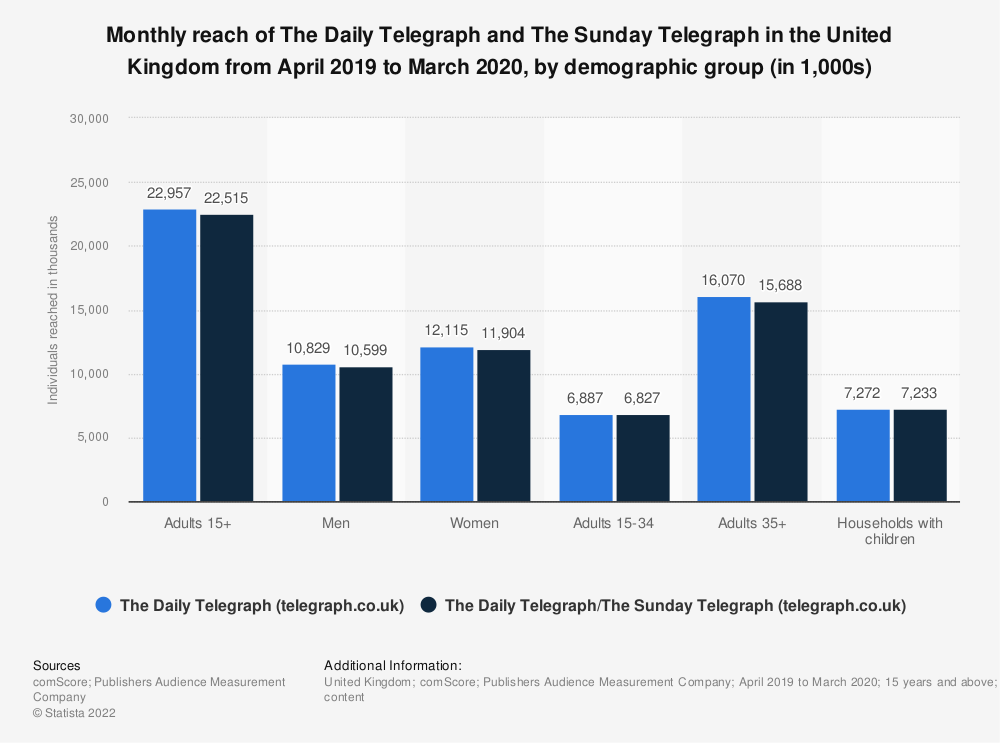 Statistic: Monthly reach of The Daily Telegraph and The Sunday Telegraph in Great Britain from April 2018 to March 2019, by demographic group (in 1,000s) | Statista