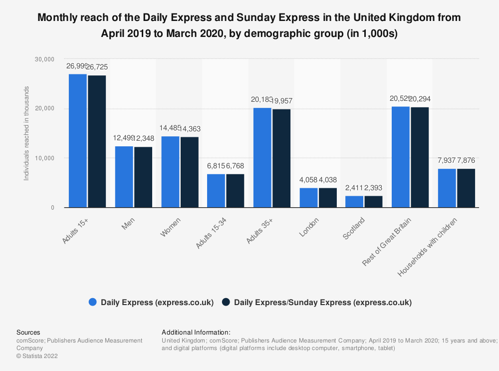 Statistic: Monthly reach of the Daily Express and Sunday Express in Great Britain from April 2019 to March 2020, by demographic group (in 1,000s)   Statista