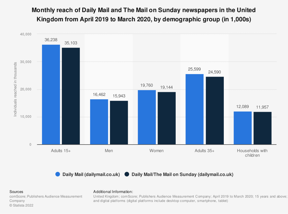 Statistic: Monthly reach of Daily Mail and The Mail on Sunday newspapers in Great Britain from April 2019 to March 2020, by demographic group (in 1,000s) | Statista