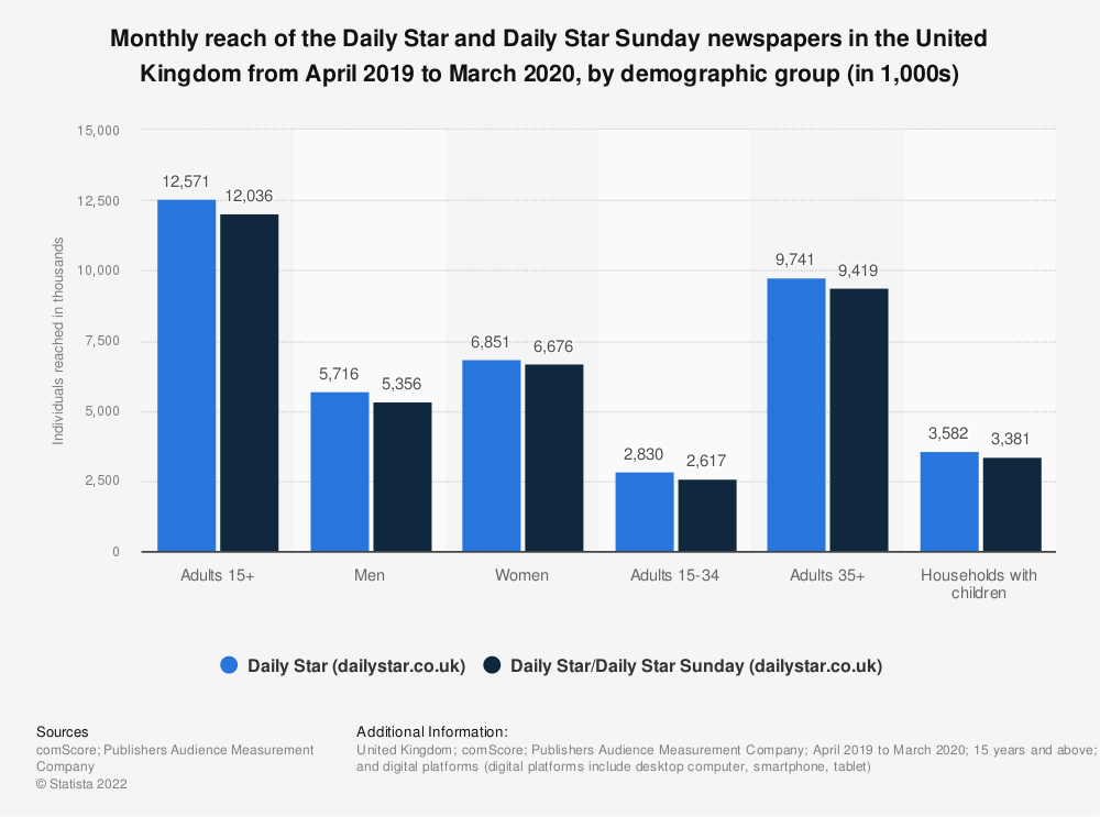 Statistic: Monthly reach of the Daily Star and Daily Star Sunday newspapers in Great Britain from April 2019 to March 2020, by demographic group (in 1,000s) | Statista